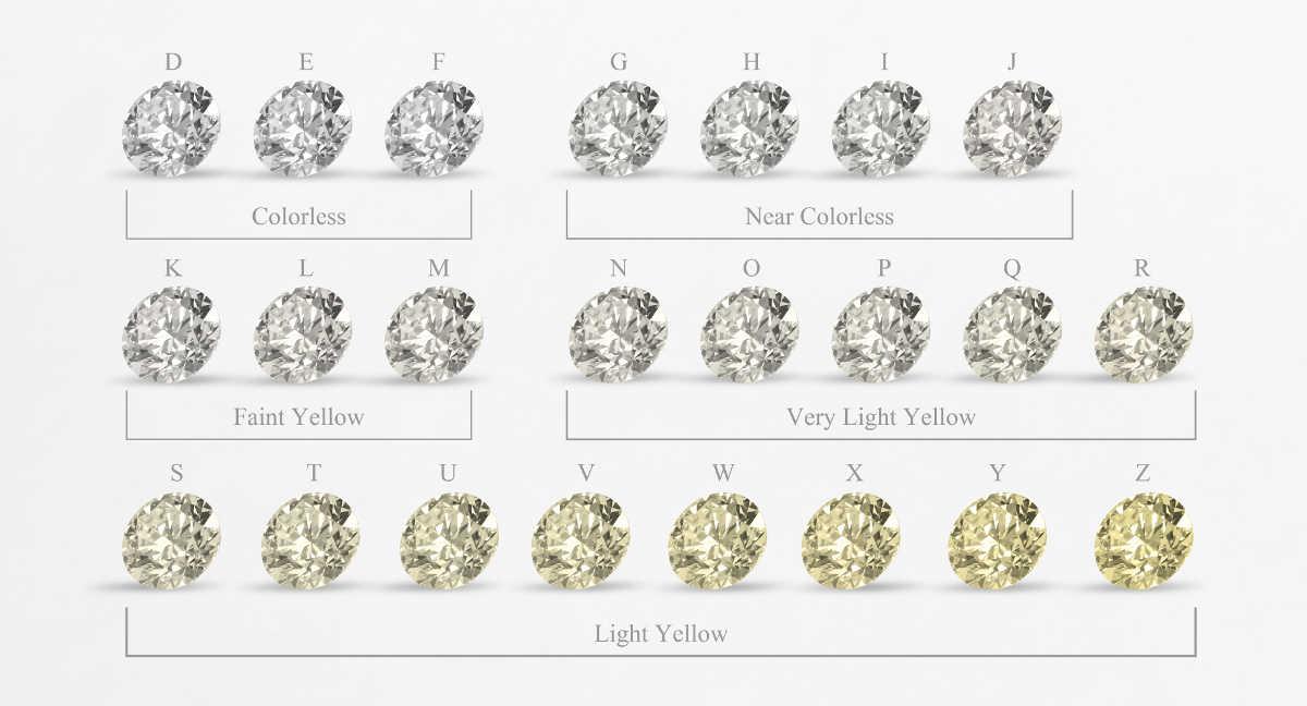 Échelle couleur diamant