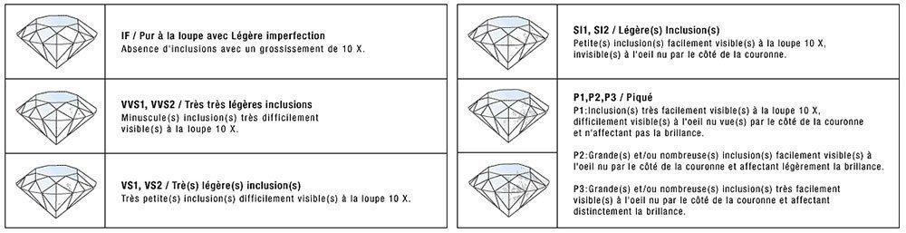 Échelle pureté diamant