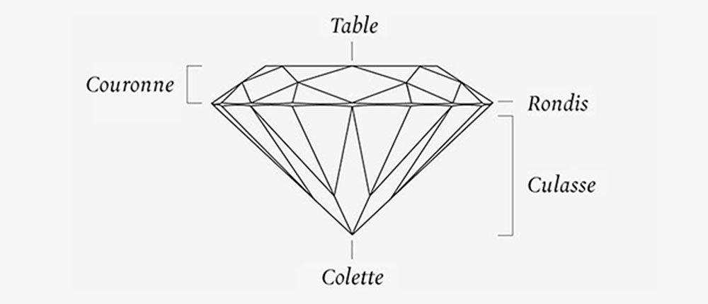 Parties du diamant